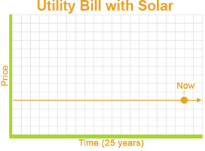 Low utility bill is solar energy advantages